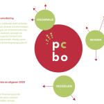 Jaarverslag PCBO Amersfoort 2020
